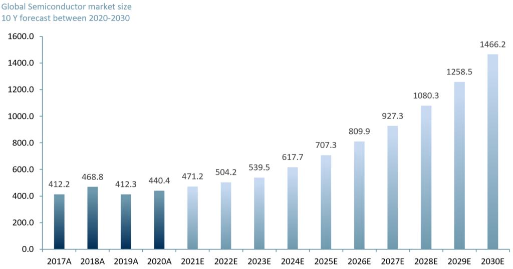 Exhibit 2 - Semiconductor market size worldwide plus ACF 10-yr forecast 2021E – 2030E