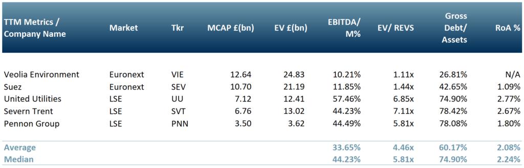 Exhibit 3 - Peer group table of UK-EU Water and Utilities companies