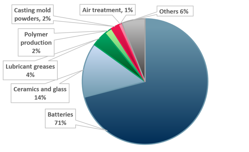 Exhibit 2 – Global lithium usage by application 2020