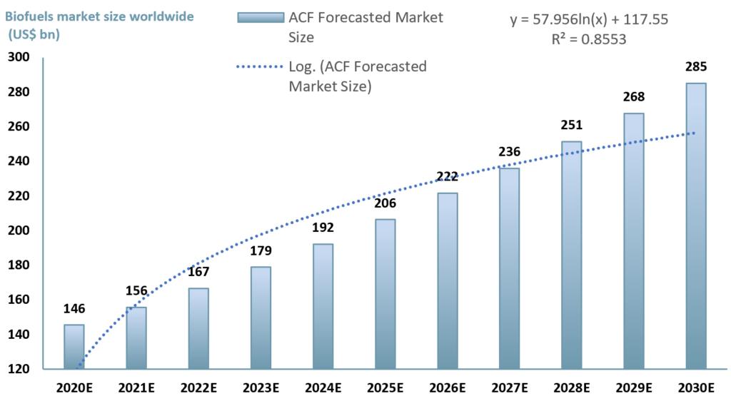 Exhibit 2 - Global biofuel market value estimate from 2020E to 2030E (USD bn)