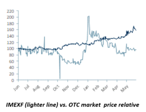 imagine medical share price chart