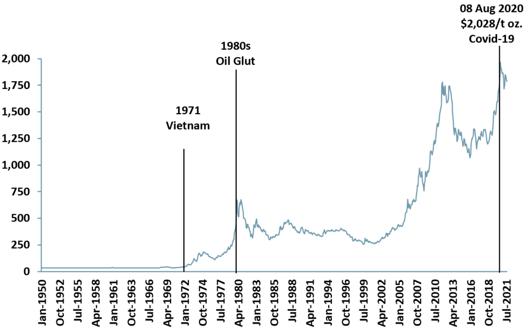 Exhibit 1 – Gold spot price 1950-2021