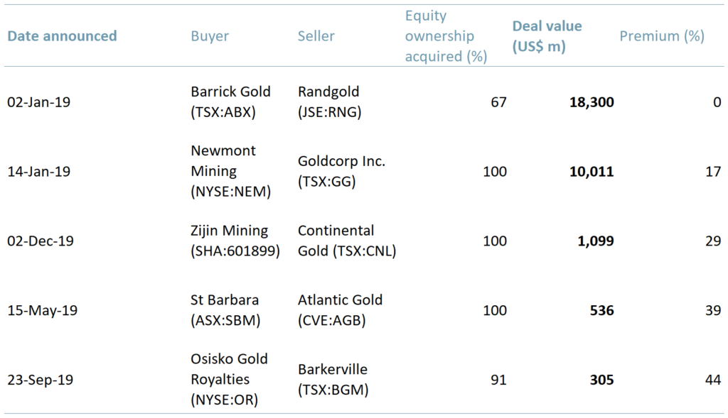Exhibit 2 – Top five M&A deals by value 2019A