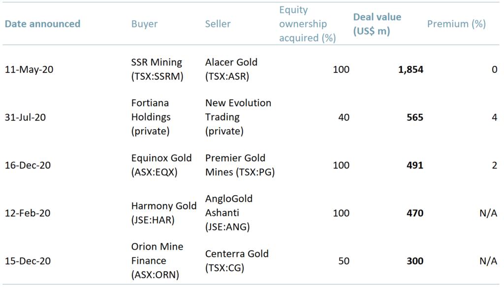 Exhibit 3 – Top five M&A deals by value 2020A