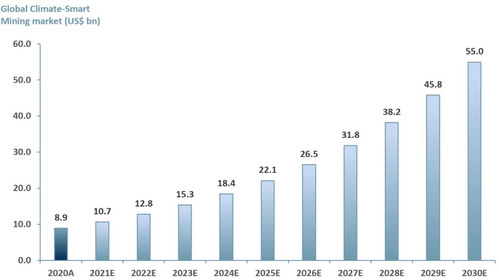 Exhibit 2 – Global Climate-Smart Mining market 2020A-2030E