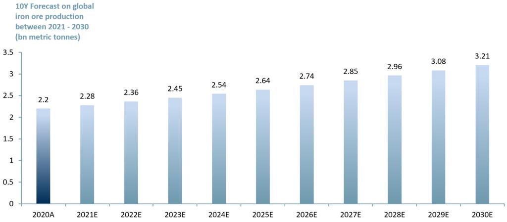 Exhibit 2 - 10 y forecast on iron ore production 2021E to 2030E