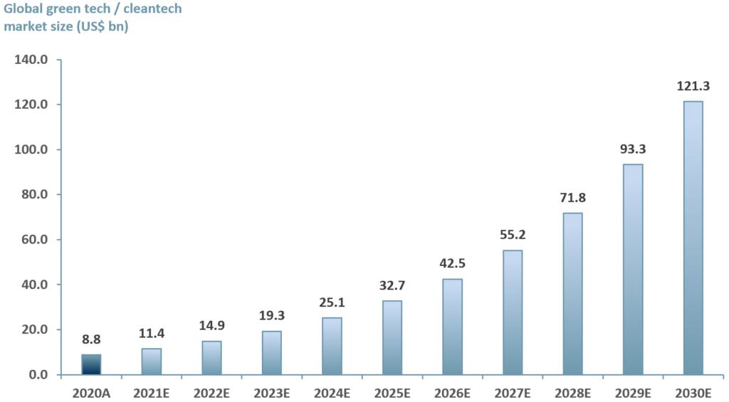 Exhibit 2 - Global greentech_cleantech market 2020A-2030E